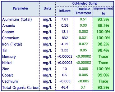 Zinc TrueBlue Table